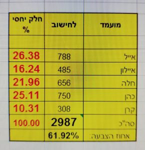 כפרניק WhatsApp-Image-2018-11-01-at-13.43.42-290x300 אייל שמואלי ועופר כהן בסיבוב נוסף