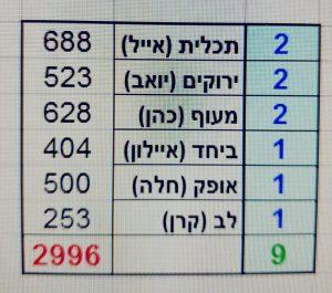 כפרניק WhatsApp-Image-2018-11-01-at-13.44.08-300x265 אייל שמואלי ועופר כהן בסיבוב נוסף