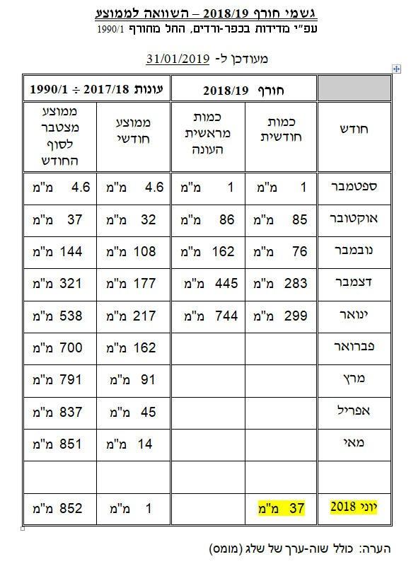 """כפרניק 3111 סוף ינואר: 744 מ""""מ גשם"""