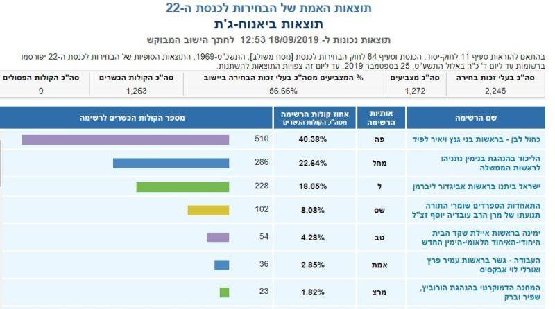 כפרניק yanuh הכנסת ה-22 בגליל המערבי