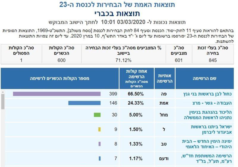 כפרניק 2333333-scaled תוצאות האמת לכנסת ה-23