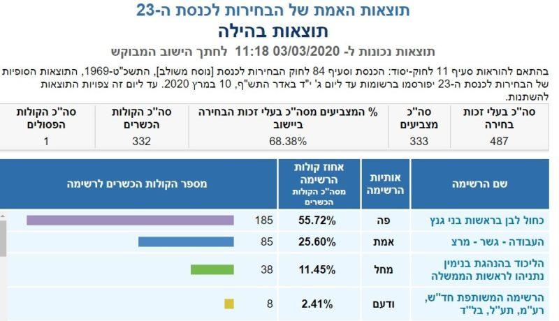 כפרניק 233334-scaled תוצאות האמת לכנסת ה-23