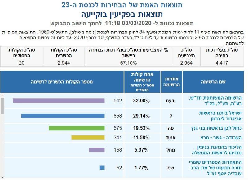 כפרניק 234-scaled תוצאות האמת לכנסת ה-23