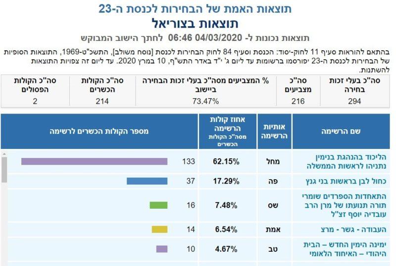 כפרניק 234344-scaled תוצאות האמת לכנסת ה-23