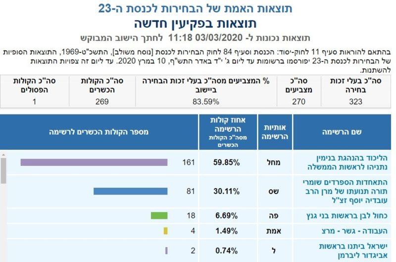כפרניק 2345-scaled תוצאות האמת לכנסת ה-23