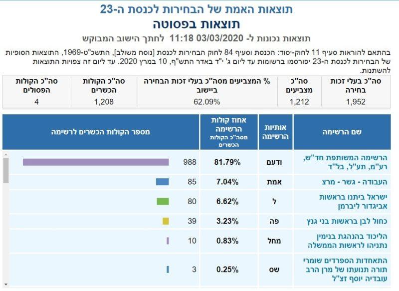 כפרניק 23555-scaled תוצאות האמת לכנסת ה-23