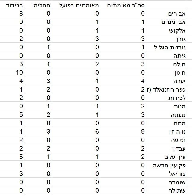 כפרניק 3321332444 9 (בממוצע) מאומתים בכפר, 18 במעלות תרשיחא