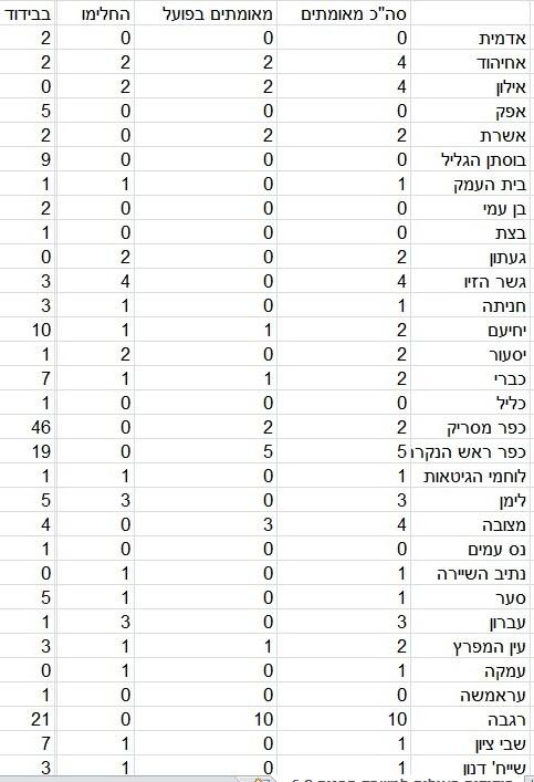 כפרניק 8886755 9 (בממוצע) מאומתים בכפר, 18 במעלות תרשיחא