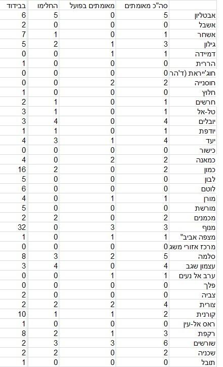 כפרניק 88954609999 9 (בממוצע) מאומתים בכפר, 18 במעלות תרשיחא
