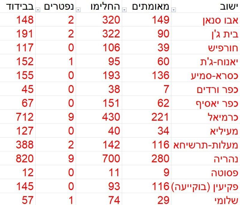 כפרניק 224333556-scaled 116 מאומתים במעלות תרשיחא