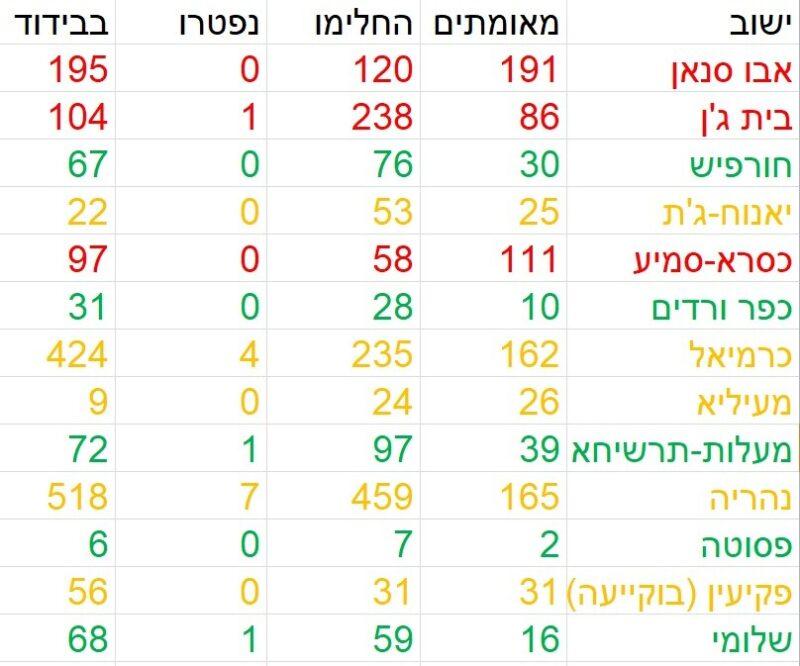 כפרניק 334178909-scaled אדום: כסרא סמיע, בית ג'ן, אבו סנאן ושייח' דנון