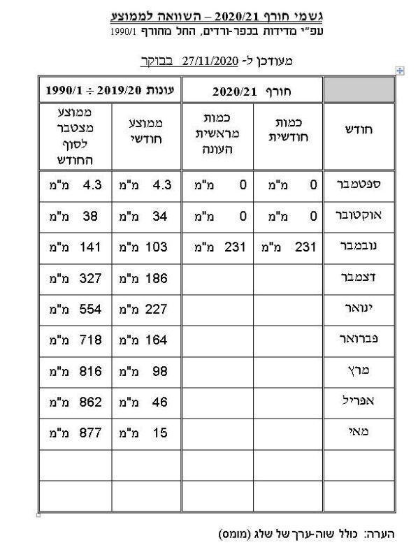 """כפרניק 44231-scaled נובמבר: 231 מ""""מ"""