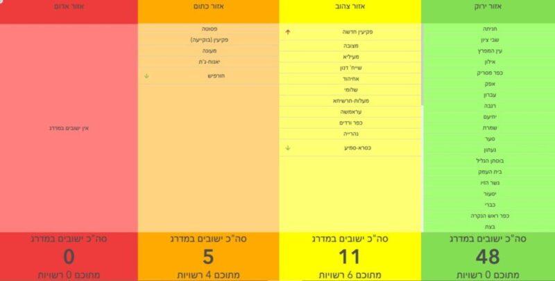 כפרניק WhatsApp-Image-2020-12-31-at-09.02.13-scaled אדום אאוט, צהוב אין
