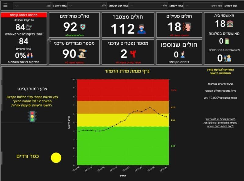 כפרניק WhatsApp-Image-2020-12-31-at-09.04.12-scaled אדום אאוט, צהוב אין