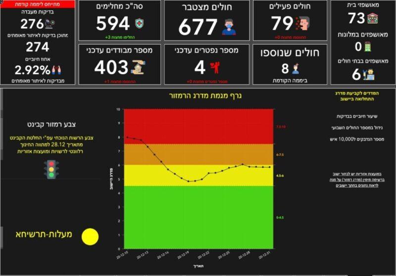כפרניק WhatsApp-Image-2020-12-31-at-09.04.13-scaled אדום אאוט, צהוב אין