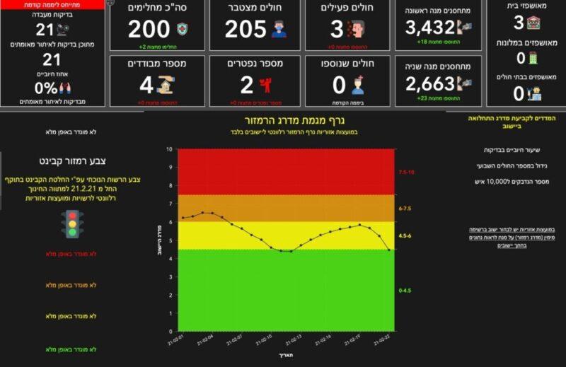 כפרניק WhatsApp-Image-2021-02-22-at-23.01.47-scaled ינוח-ג'ת וכסרא-סמיע עדיין באדום