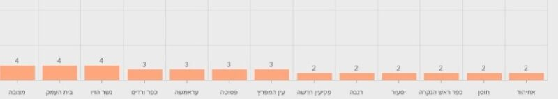 כפרניק WhatsApp-Image-2021-02-22-at-23.03.0111111-scaled ינוח-ג'ת וכסרא-סמיע עדיין באדום