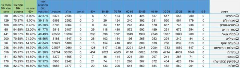 כפרניק WhatsApp-Image-2021-02-22-at-23.03.39-scaled ינוח-ג'ת וכסרא-סמיע עדיין באדום