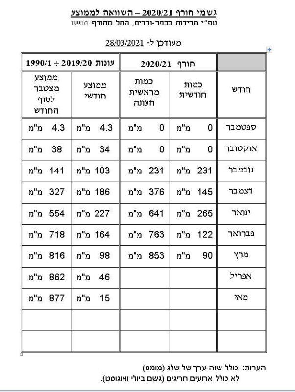 """כפרניק 22352-scaled במצטבר לסוף מרץ: 853 מ""""מ"""