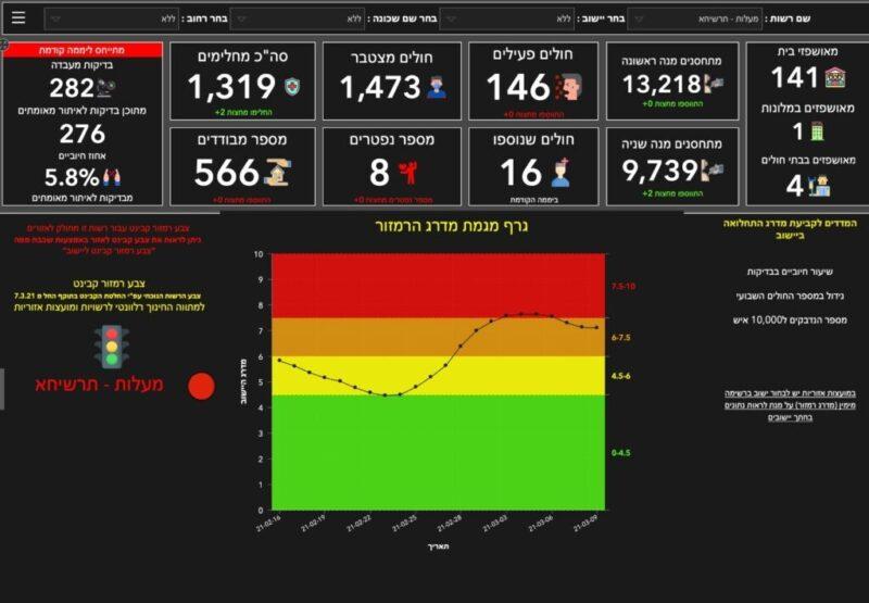 כפרניק WhatsApp-Image-2021-03-09-at-16.12.17-scaled 11/3/21: תחנת חיסון בכפר ורדים