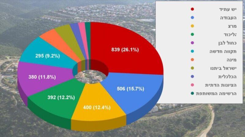 כפרניק 665755990-scaled ממשלת השינוי של כפר ורדים